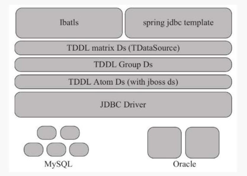 IT-TDDL