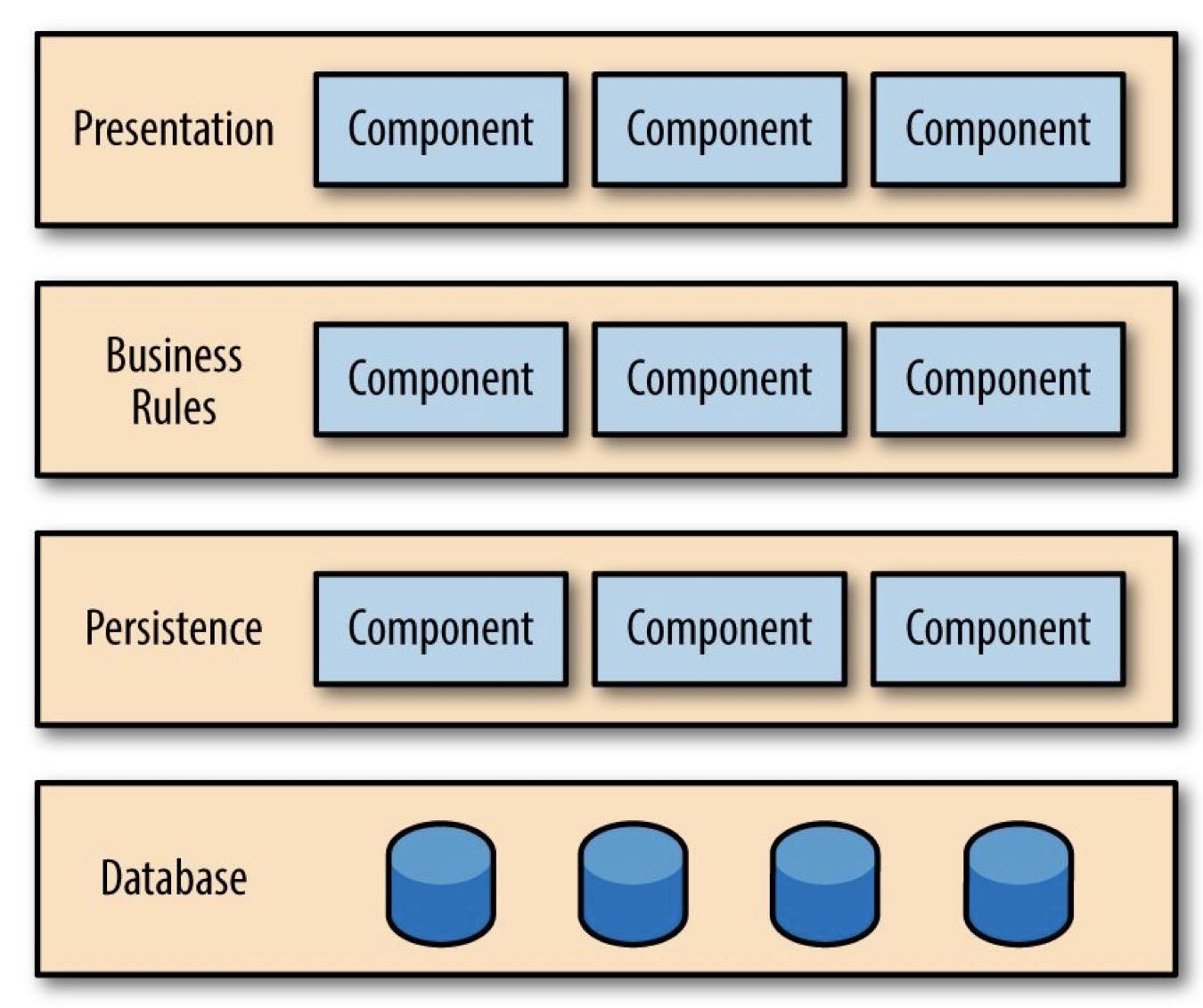 evolutionary-layer